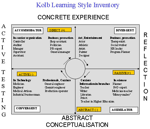 experiential learning theory. learning theory postulates
