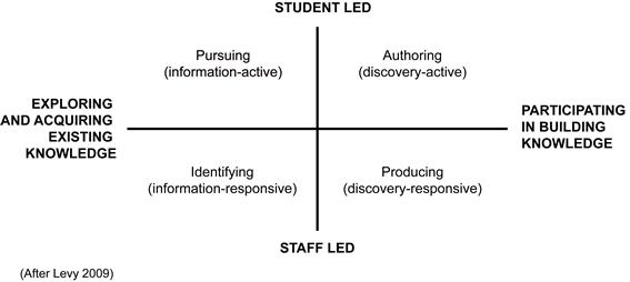 teaching types of essays