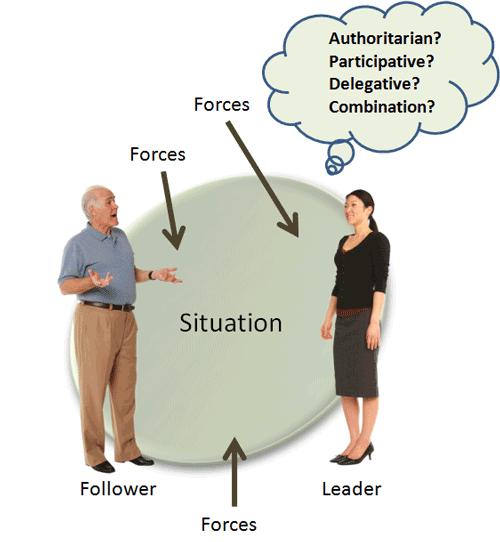 Determine leadership style | Essay Sample - bluemoonadv com