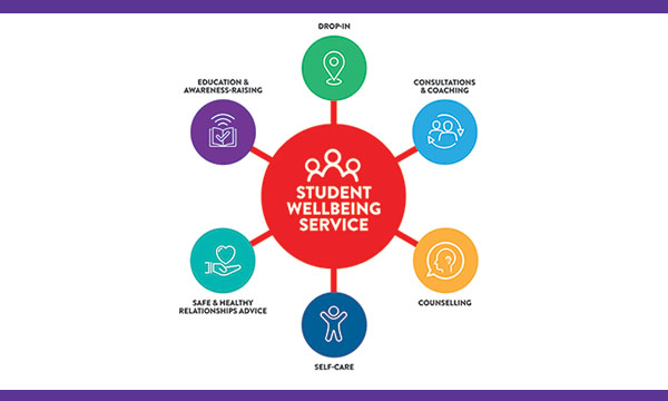 Student Wellbeing Service
