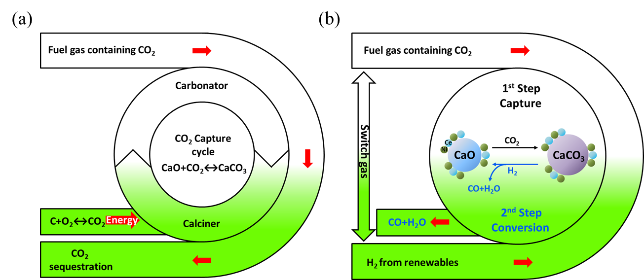 An image representing the approach for carbon dioxide processing